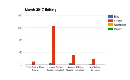 March 2017 Editing