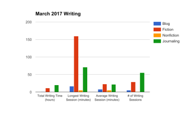 March 2017 Writing